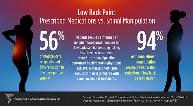 #PainFreeNation: Practice Conservative Treatment for Pain