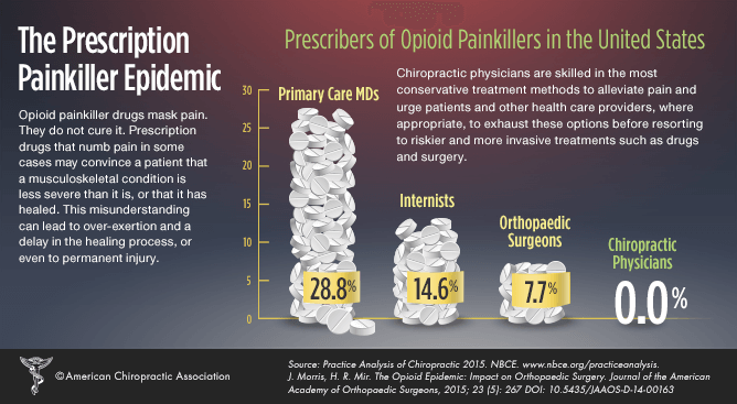 Painkiller-epidemic-All-American-Healthcare-NCHM
